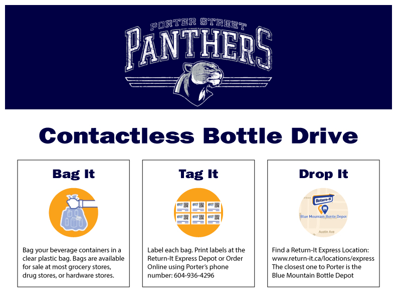 Instructions on how to contribute to the bottle drive